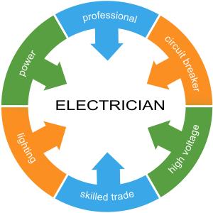 Electrician Word Circle Concept