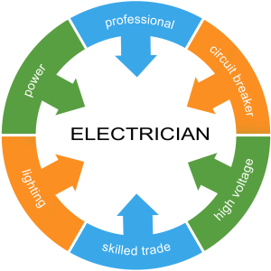 Electrician Word Circle Concept
